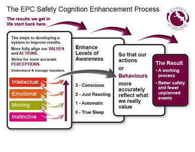 EPC Safety