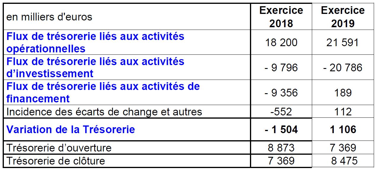 Variation de trésorerie_2019