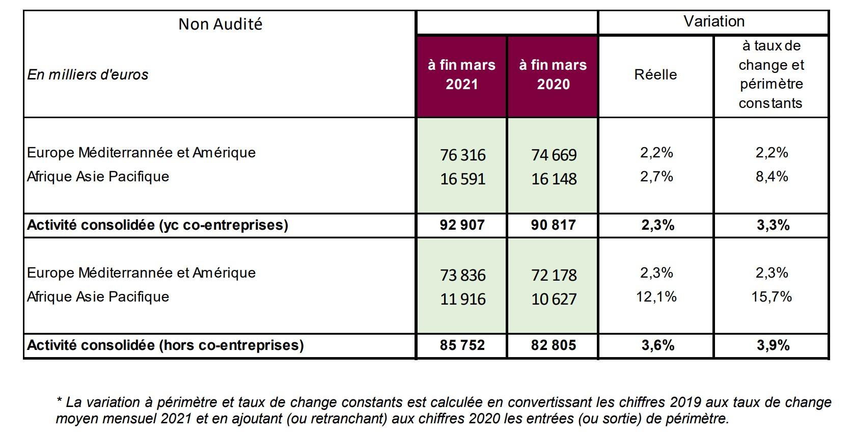 EPC- Activité Consolidée T1 2021
