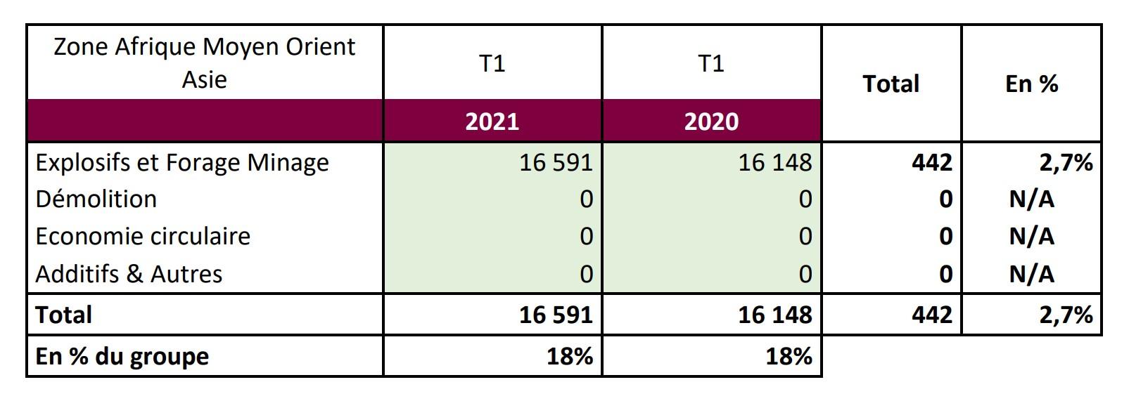 EPC - Zone Afrique Moyen-Orient T1 2021