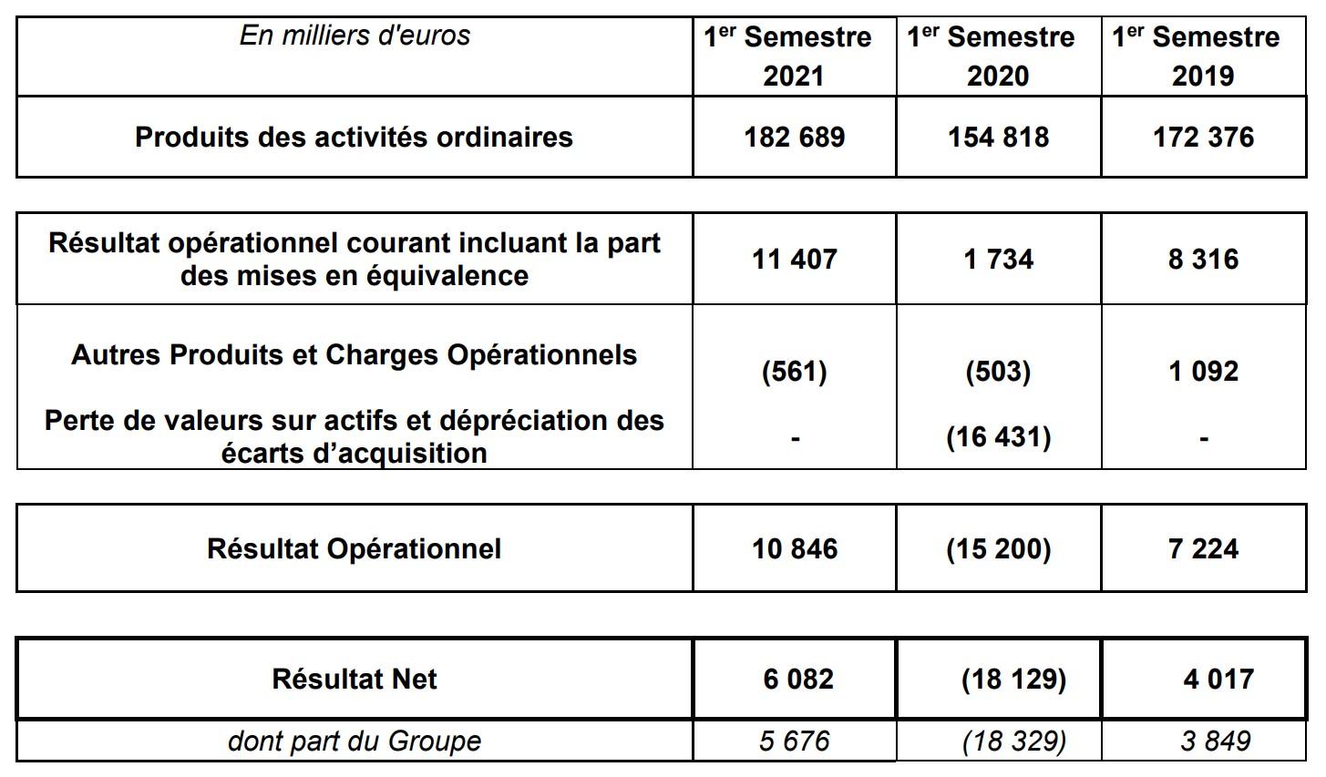 EPC- Résultat Net T1 2021